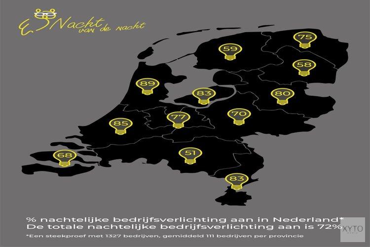 Ruim de helft van Friese bedrijven houdt lichten onnodig aan in de nacht